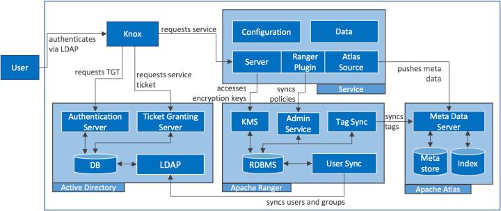 15403-17-05-08-security-concepts-knox