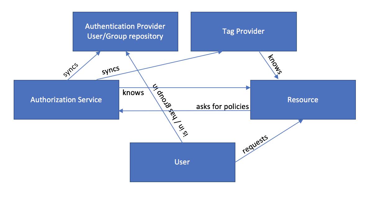 Big Data Security – Datahovel